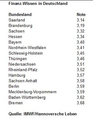 Finanzwissen-Studie Hannoversche Lebensversicherung