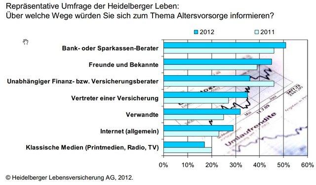 Heidelberger_Leben_Altersvorsorge_Umfrage