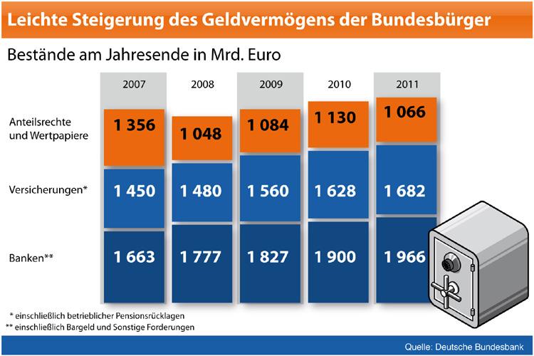 Das Geld-Vermögen der Deutschen 2011: So setzt es sich zusammen. Graphik: Bundesverband der Deutschen Volksbanken und Raiffeisenbanken (BVR)