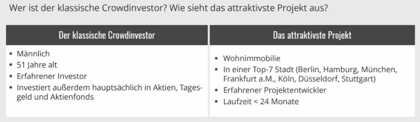 Bild  Exporo Crowdinvesting Studie 2017 Crowdinvesting Immobilien: Hohe Zinsen ab 500 Euro Investition. Aber auch hohes Risiko.