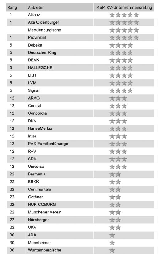 rating-pkv-2015